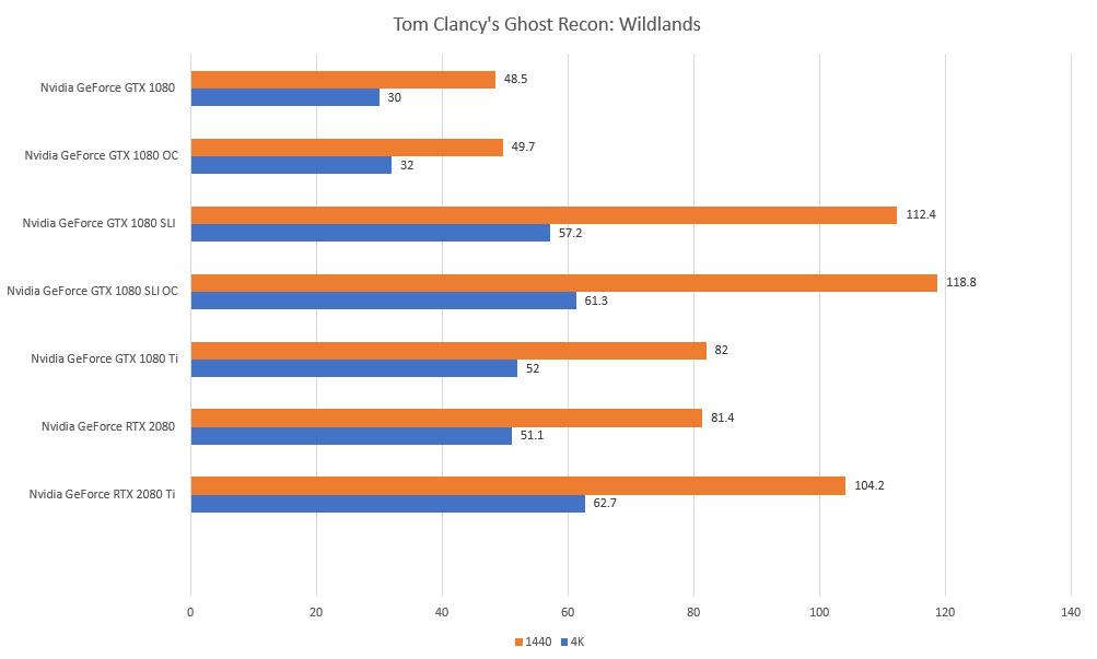 tom clancys ghost recon wildlands rtx gtx 4k 1440p benchmarks
