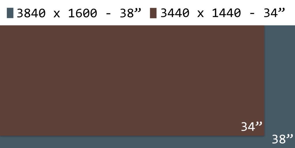 3840 x 1600 vs 3440 x 1440