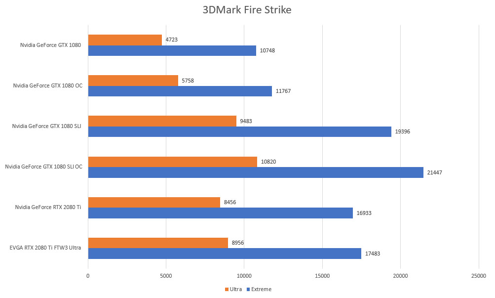 3d mark fire strike rtx gtx 4k 1440p benchmarks