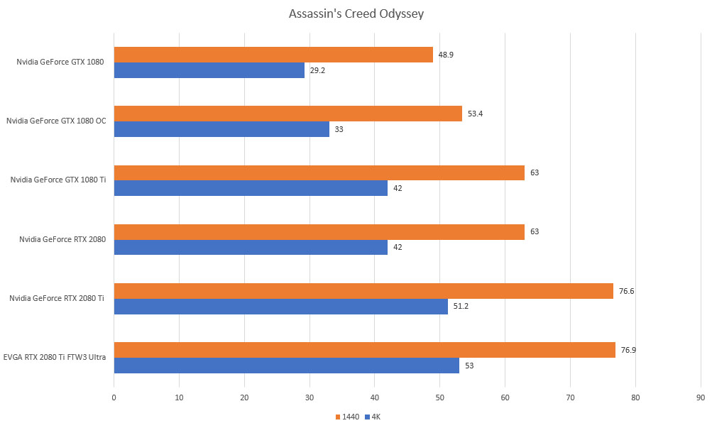 assassins creed odyssey rtx gtx 4k 1440p benchmarks