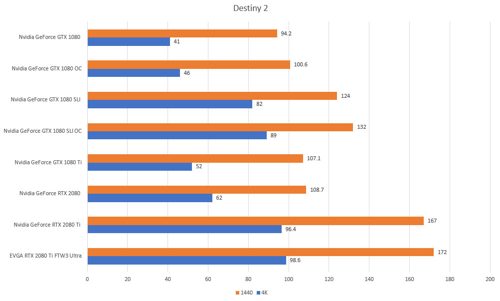 destiny 2 rtx gtx 4k 1440p benchmarks