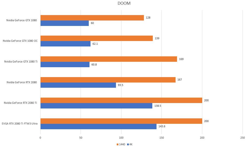 doom rtx gtx 4k 1440p benchmarks