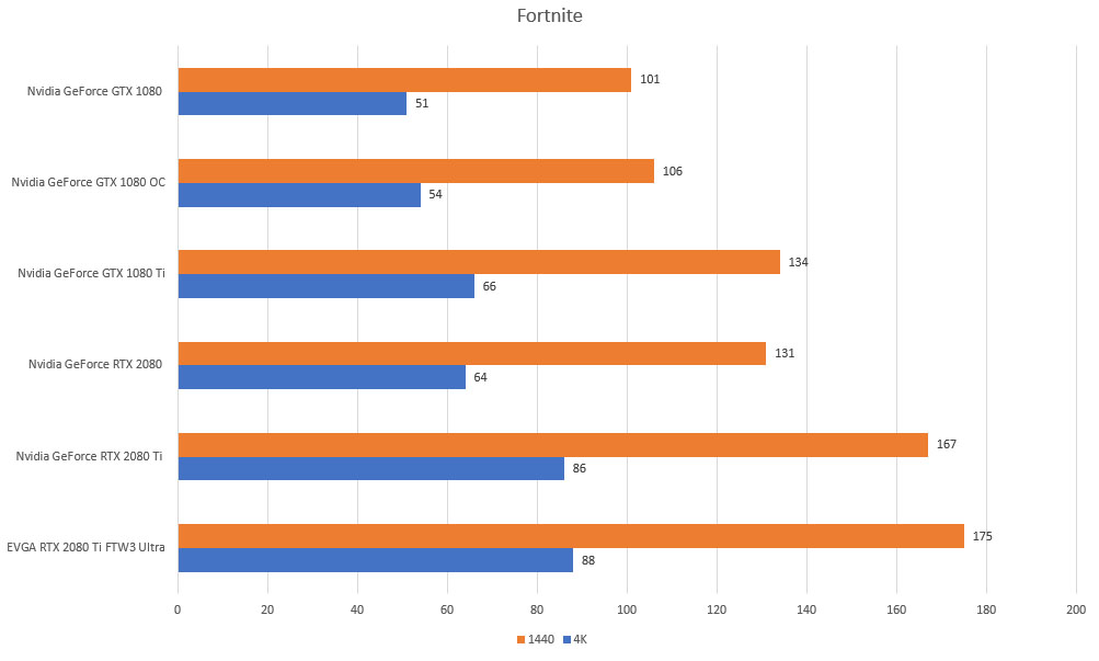 fortnite rtx gtx 4k 1440p benchmarks