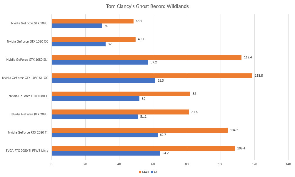 tom clancys ghost recon wildlands rtx gtx 4k 1440p benchmarks