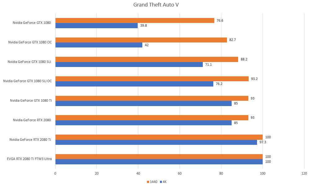 gta 5 rtx gtx 4k 1440p benchmarks