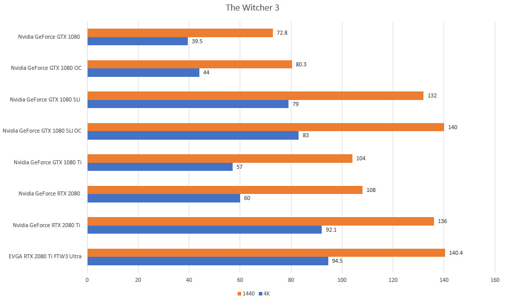 witcher 3 rtx gtx 4k 1440p benchmarks