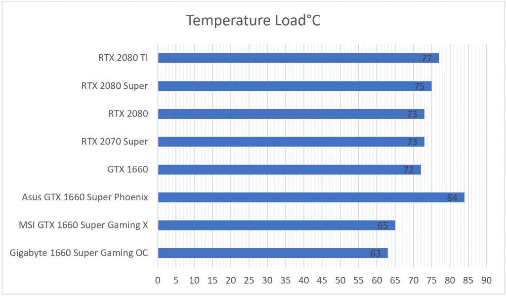 gigabyte 1660 super load temperatures